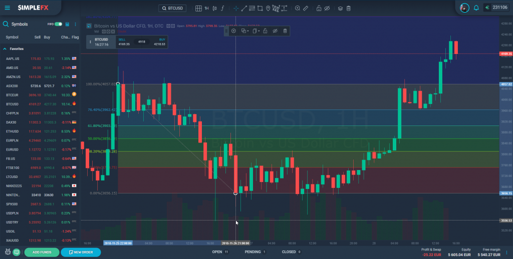 Learn how to use Fibonacci Retracement Tool to day trade