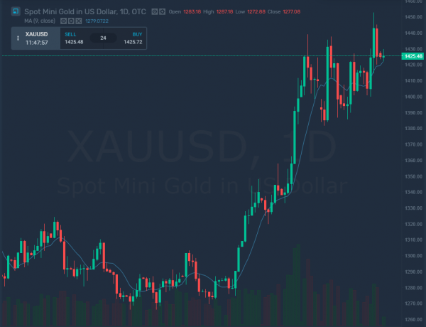 XAU on the Rise as Sub-Zero Yields May Have Sparked a Gold Rush
