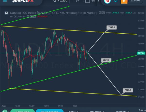 SimpleFX NDX100 Chart Analysis: October 10, 2019