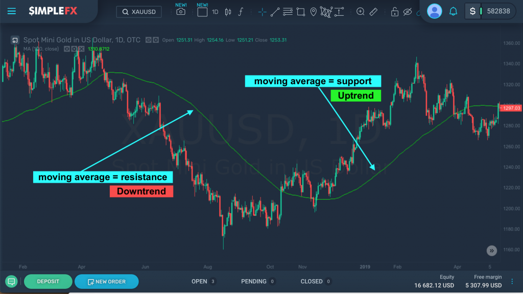 XAUUSD daily chart, 100-day moving average, SimpleFX WebTrader