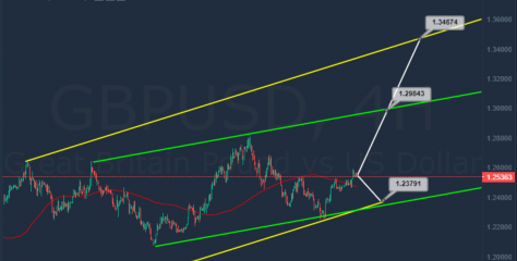 EURUSD and GBPUSD on a Swing. Which One Will Break Out First?