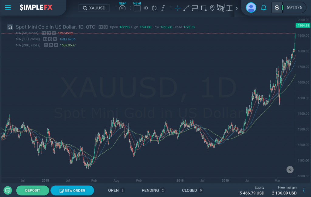 Gold (XAUUSD) jumps by 29% this year, SimpleFX WebTrader