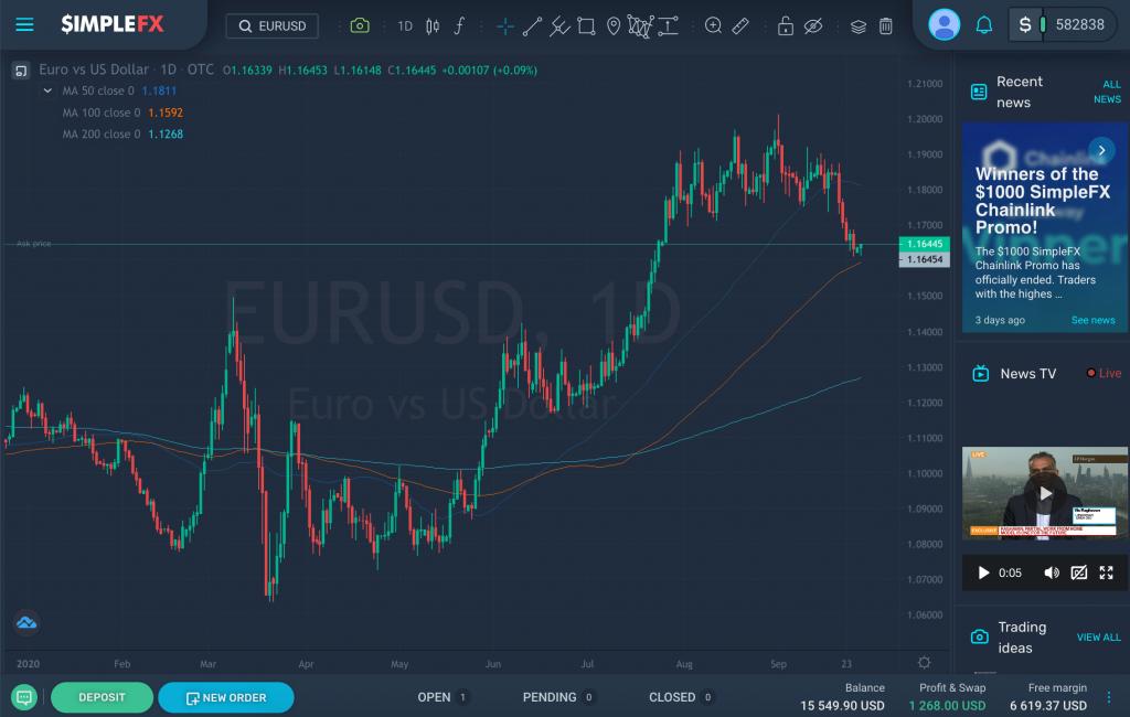 EURUSD gains 3% YTD [Sept 28, 2020], SimpleFX WebTrader
