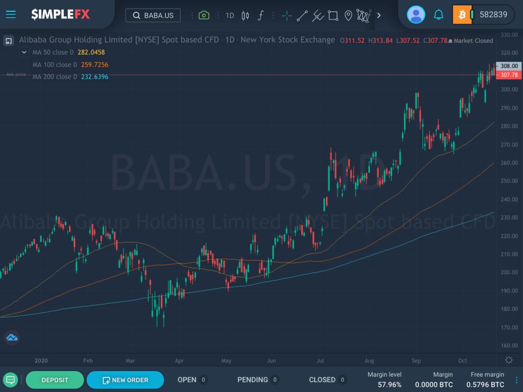 Alibaba gains 41.72% this year, SimpleFX WebTrader