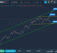 XAUUSD, SPX500 Driven By New Inflation Data
