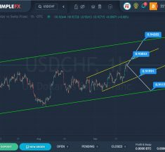 USD, GBP Break Out Against Majors