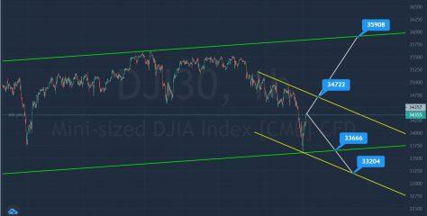 DJI30 Technical Outlook After Monday's Turmoil